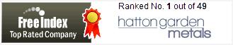 Freeindex recognises Hatton Garden Metals as the UK's No.1 Scrap Gold Buyer